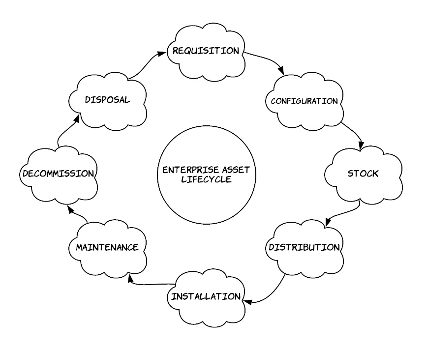 The image illustrates the elements of managing asset lifecycle in Enterprise Asset Management.