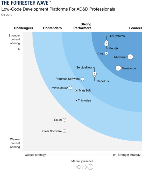The Forrester Wave Sappience
